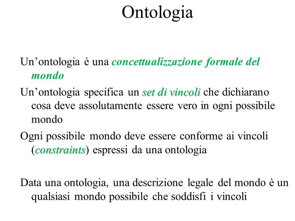 Ontologia Un'ontologia è una concettualizzazione formale del mondo set di vincoli Un'ontologia specifica un set di vincoli che dichiarano cosa deve assolutamente essere vero in ogni possibile mondo constraints Ogni possibile mondo deve essere conforme ai vincoli (constraints) espressi da una ontologia Data una ontologia, una descrizione legale del mondo è un qualsiasi mondo possibile che soddisfi i vincoli