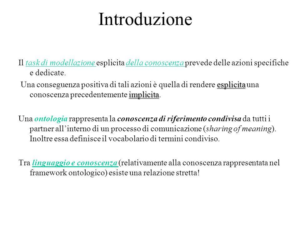 Introduzione Il task di modellazione esplicita della conoscenza prevede delle azioni specifiche e dedicate.