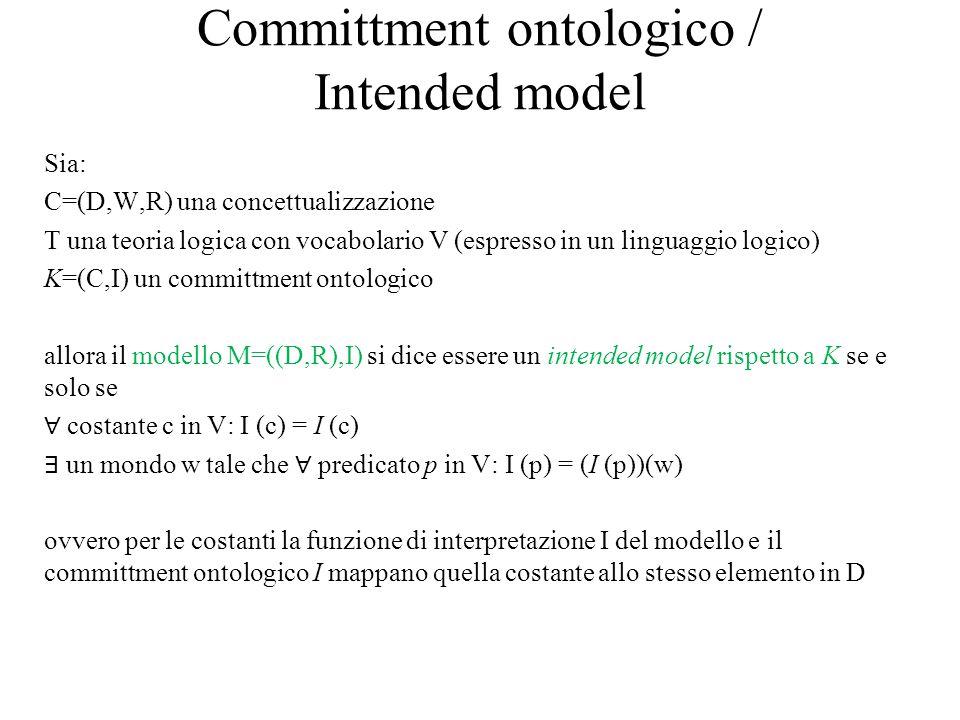 Committment ontologico / Intended model Sia: C=(D,W,R) una concettualizzazione T una teoria logica con vocabolario V (espresso in un linguaggio logico) K=(C,I) un committment ontologico allora il modello M=((D,R),I) si dice essere un intended model rispetto a K se e solo se ∀ costante c in V: I (c) = I (c) ∃ un mondo w tale che ∀ predicato p in V: I (p) = (I (p))(w) ovvero per le costanti la funzione di interpretazione I del modello e il committment ontologico I mappano quella costante allo stesso elemento in D