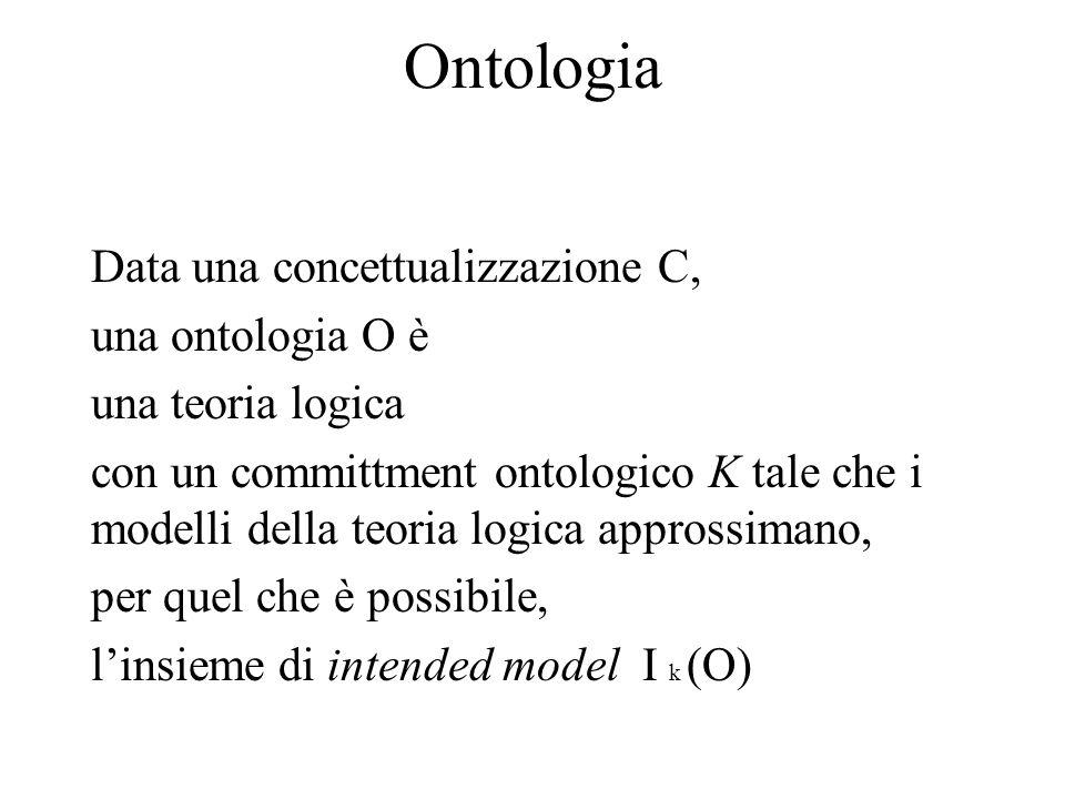 Ontologia Data una concettualizzazione C, una ontologia O è una teoria logica con un committment ontologico K tale che i modelli della teoria logica approssimano, per quel che è possibile, l'insieme di intended model I k (O)