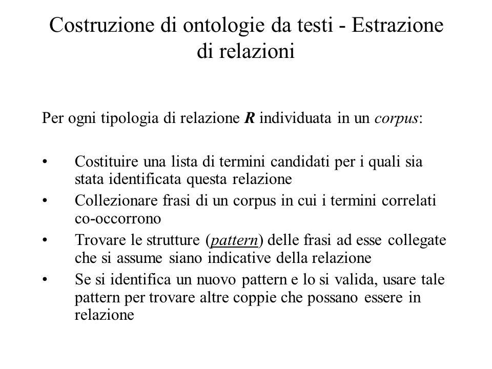 Costruzione di ontologie da testi - Estrazione di relazioni Per ogni tipologia di relazione R individuata in un corpus: Costituire una lista di termin