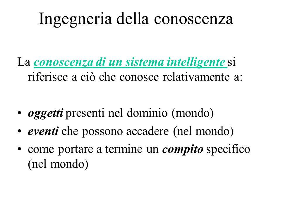 Ingegneria della conoscenza La conoscenza di un sistema intelligente si riferisce a ciò che conosce relativamente a: oggetti presenti nel dominio (mon