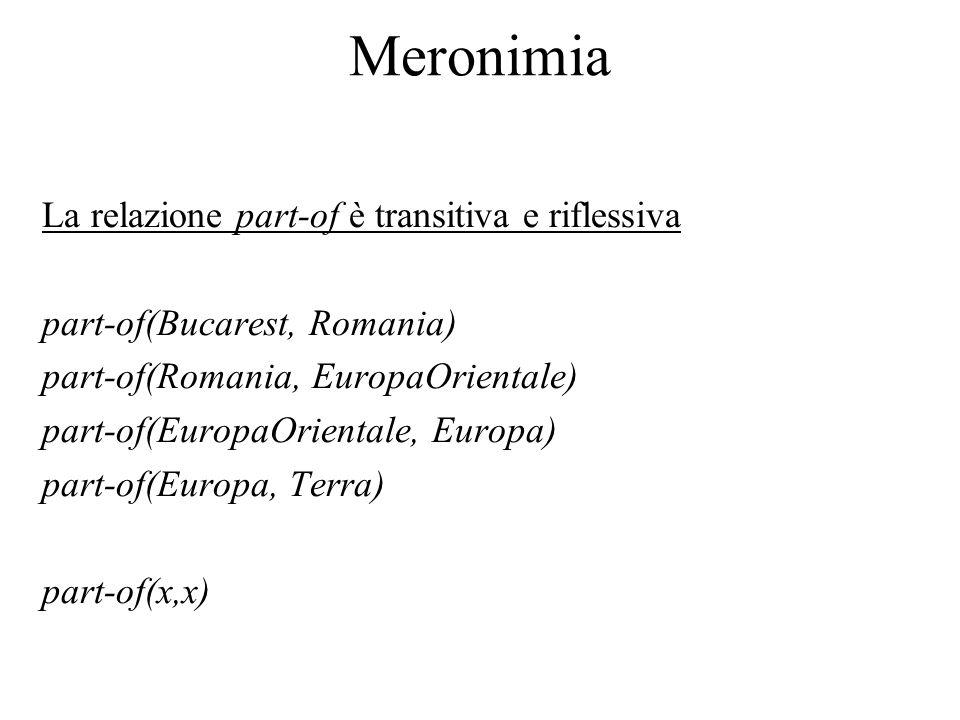 Meronimia La relazione part-of è transitiva e riflessiva part-of(Bucarest, Romania) part-of(Romania, EuropaOrientale) part-of(EuropaOrientale, Europa) part-of(Europa, Terra) part-of(x,x)