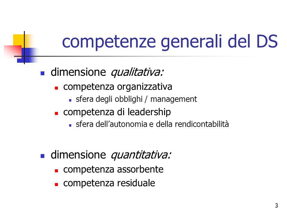 3 competenze generali del DS dimensione qualitativa: competenza organizzativa sfera degli obblighi / management competenza di leadership sfera dell'autonomia e della rendicontabilità dimensione quantitativa: competenza assorbente competenza residuale