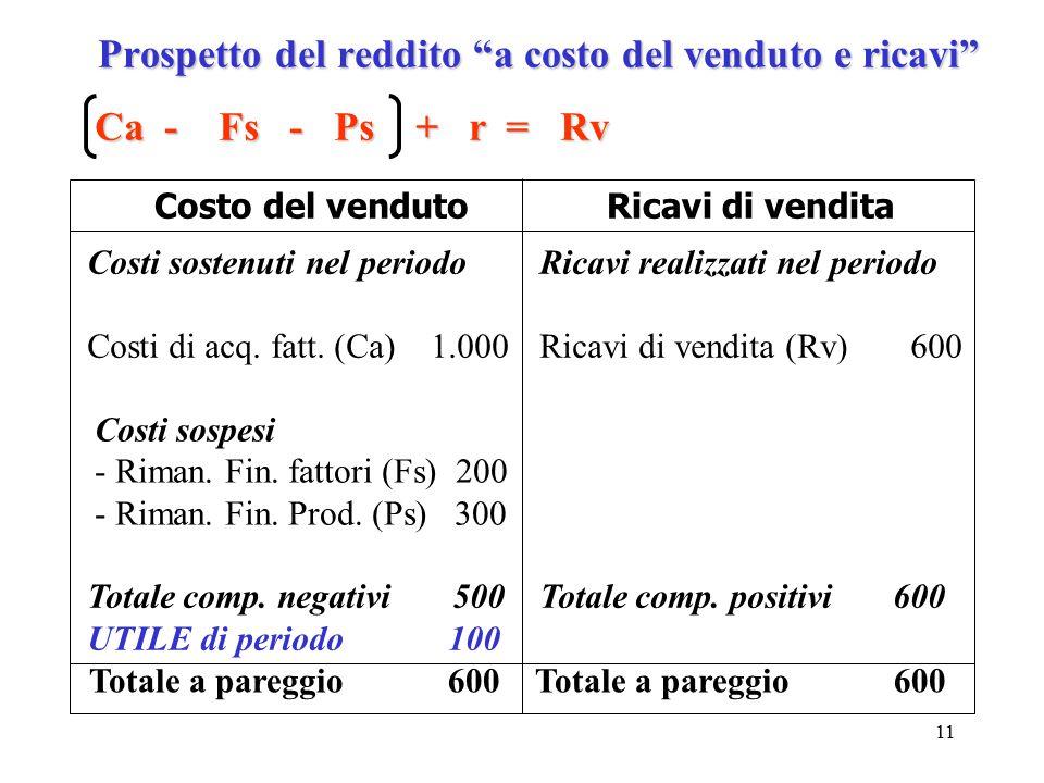 """11 Prospetto del reddito """"a costo del venduto e ricavi"""" Ca - Fs - Ps + r = Rv Costo del vendutoRicavi di vendita Costi sostenuti nel periodo Costi di"""