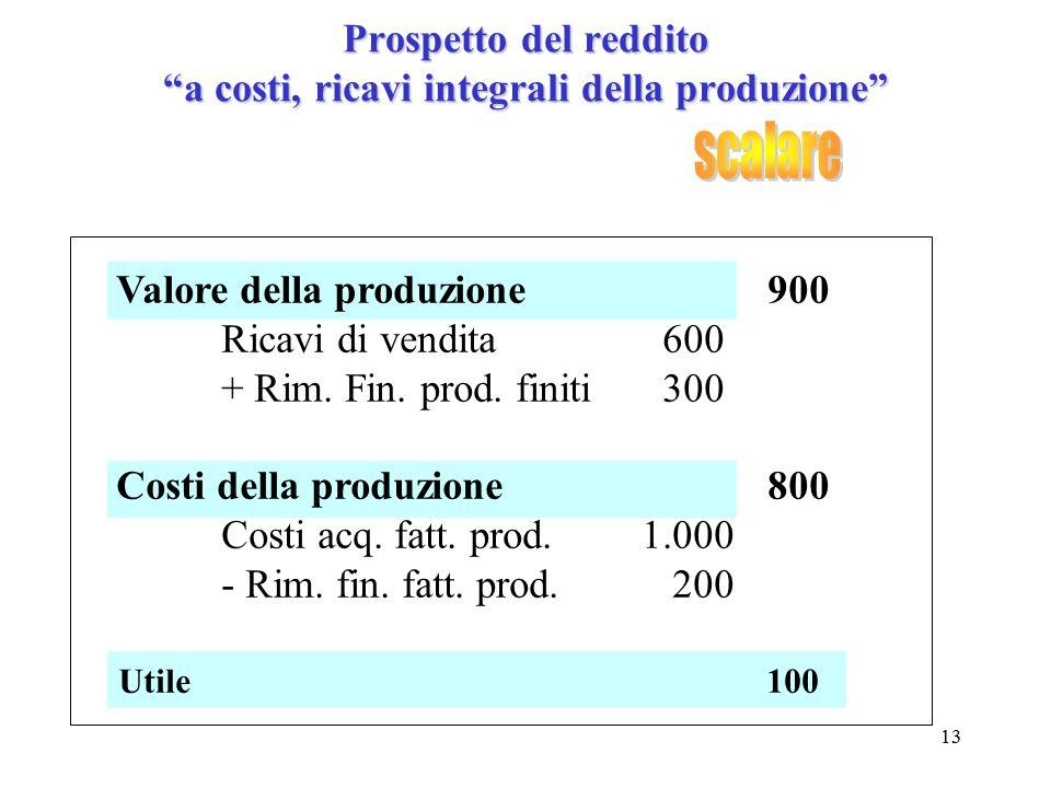"""13 Utile 100 Prospetto del reddito """"a costi, ricavi integrali della produzione"""" Valore della produzione 900 Ricavi di vendita 600 + Rim. Fin. prod. fi"""