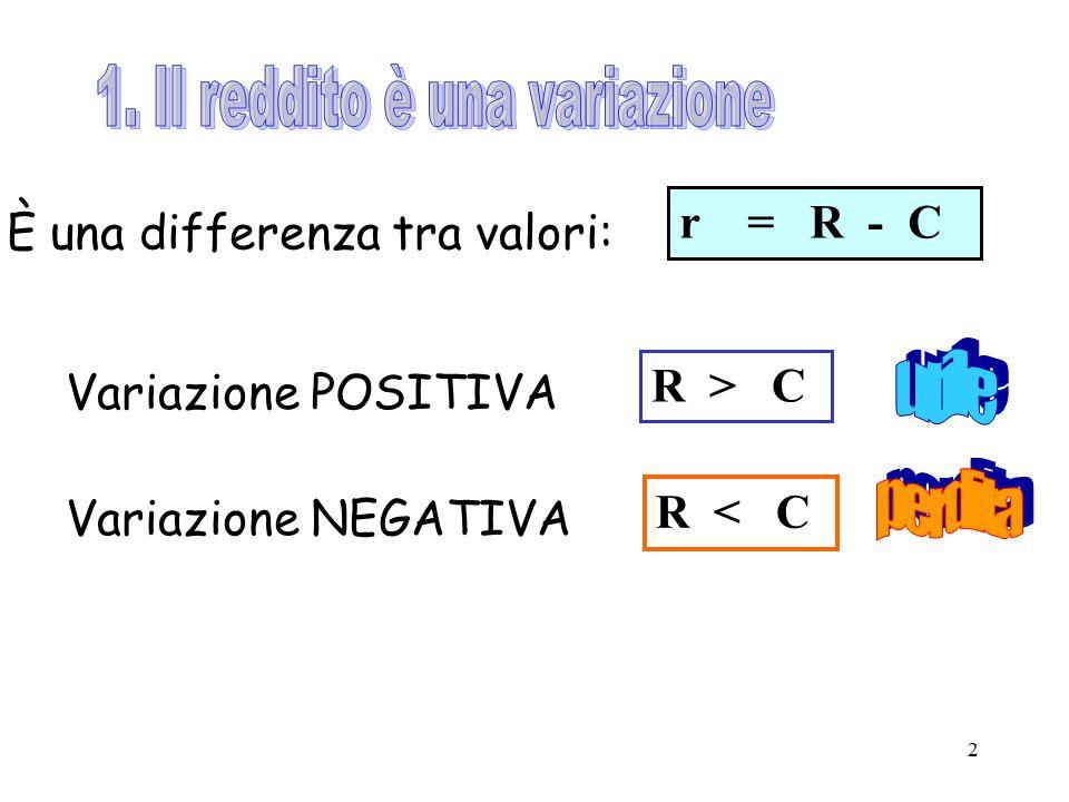 2 È una differenza tra valori: Variazione POSITIVA Variazione NEGATIVA r = R - C R > C R < C