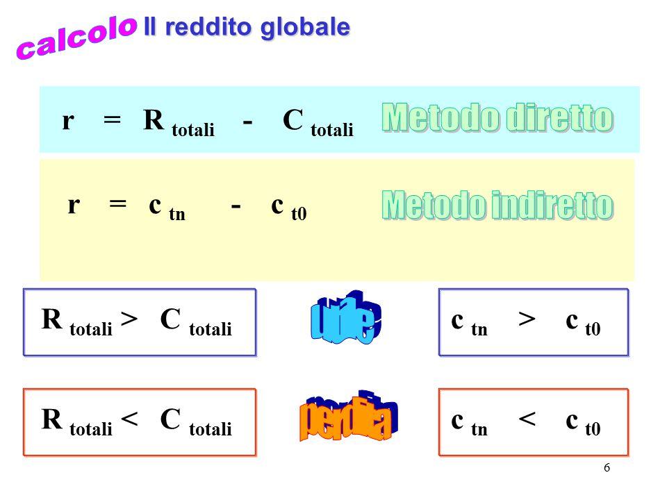 7 Il reddito annuale R di periodo > C di periodo r = R di periodo - C di periodo R di periodo < C di periodo