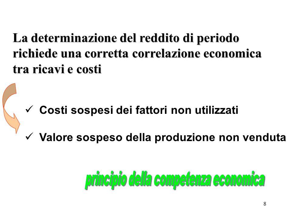 8 La determinazione del reddito di periodo richiede una corretta correlazione economica tra ricavi e costi Costi sospesi dei fattori non utilizzati Va