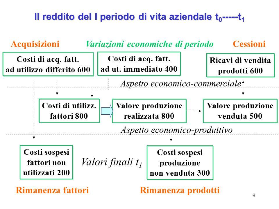 10 Prospetto del reddito a costi, ricavi integrali della produzione Ca - Fs + r = Rv + Ps Costi della produzione Valore della produzione Costi di acq.