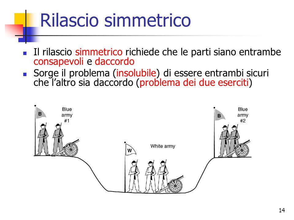 14 Rilascio simmetrico Il rilascio simmetrico richiede che le parti siano entrambe consapevoli e daccordo Sorge il problema (insolubile) di essere entrambi sicuri che l'altro sia daccordo (problema dei due eserciti)