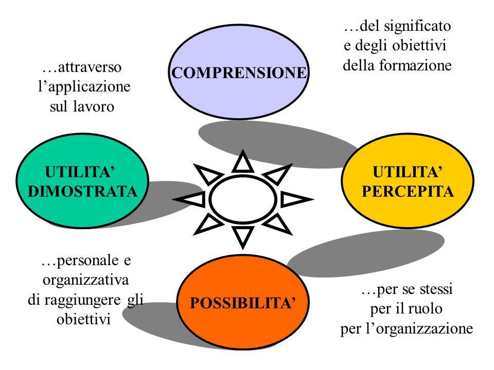 COMPRENSIONE UTILITA' PERCEPITA POSSIBILITA' UTILITA' DIMOSTRATA …del significato e degli obiettivi della formazione …per se stessi per il ruolo per l