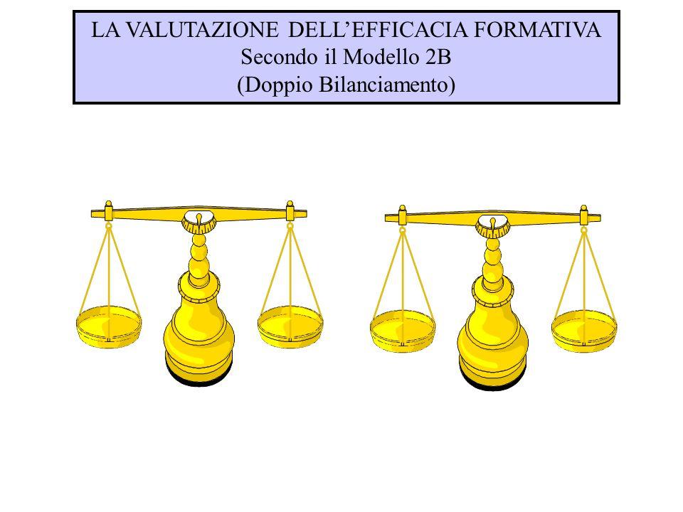 LA VALUTAZIONE DELL'EFFICACIA FORMATIVA Secondo il Modello 2B (Doppio Bilanciamento)