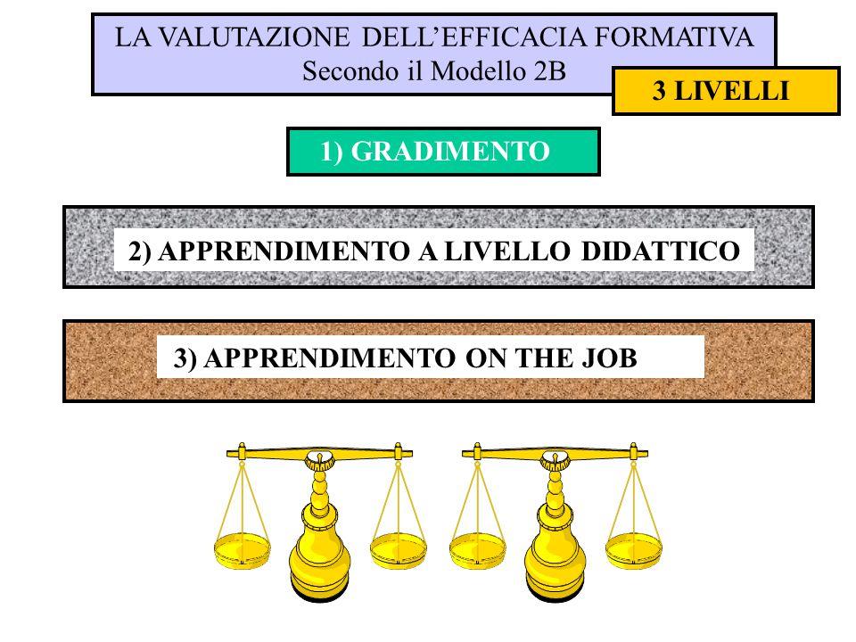 LA VALUTAZIONE DELL'EFFICACIA FORMATIVA Secondo il Modello 2B 3 LIVELLI 2) APPRENDIMENTO A LIVELLO DIDATTICO 3) APPRENDIMENTO ON THE JOB 1) GRADIMENTO