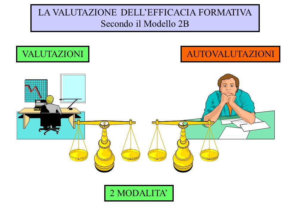 LA VALUTAZIONE DELL'EFFICACIA FORMATIVA Secondo il Modello 2B 2 MODALITA' VALUTAZIONIAUTOVALUTAZIONI