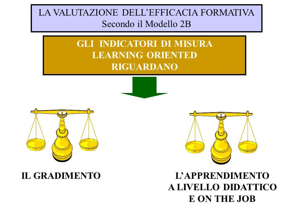 GLI INDICATORI DI MISURA LEARNING ORIENTED RIGUARDANO LA VALUTAZIONE DELL'EFFICACIA FORMATIVA Secondo il Modello 2B IL GRADIMENTOL'APPRENDIMENTO A LIV