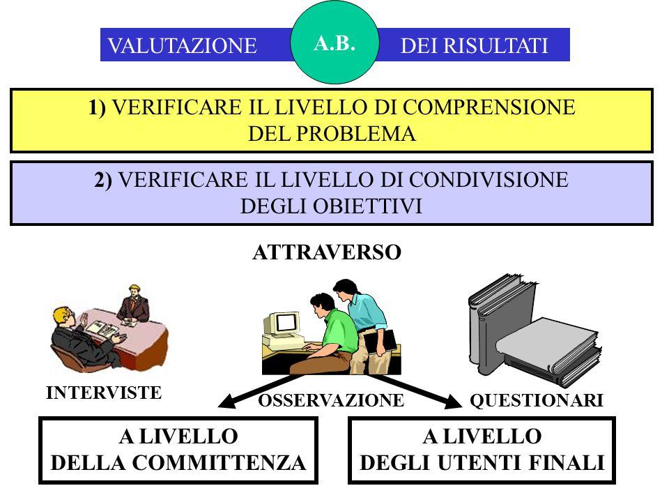 VALUTAZIONE DEI RISULTATI A.B. 1) VERIFICARE IL LIVELLO DI COMPRENSIONE DEL PROBLEMA A LIVELLO DELLA COMMITTENZA A LIVELLO DEGLI UTENTI FINALI 2) VERI