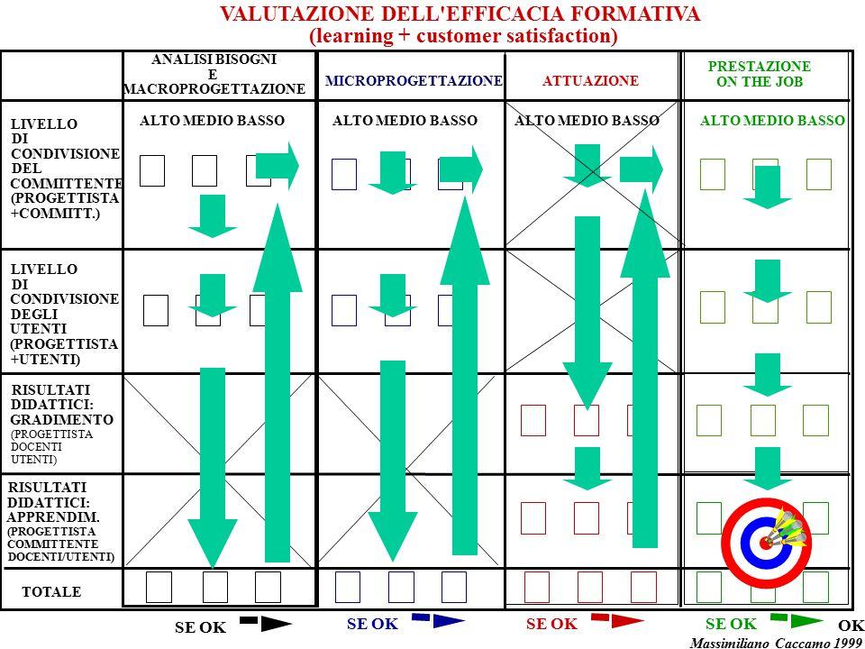 VALUTAZIONE DELL'EFFICACIA FORMATIVA (learning + customer satisfaction) ANALISI BISOGNI E MACROPROGETTAZIONE MICROPROGETTAZIONEATTUAZIONE PRESTAZIONE