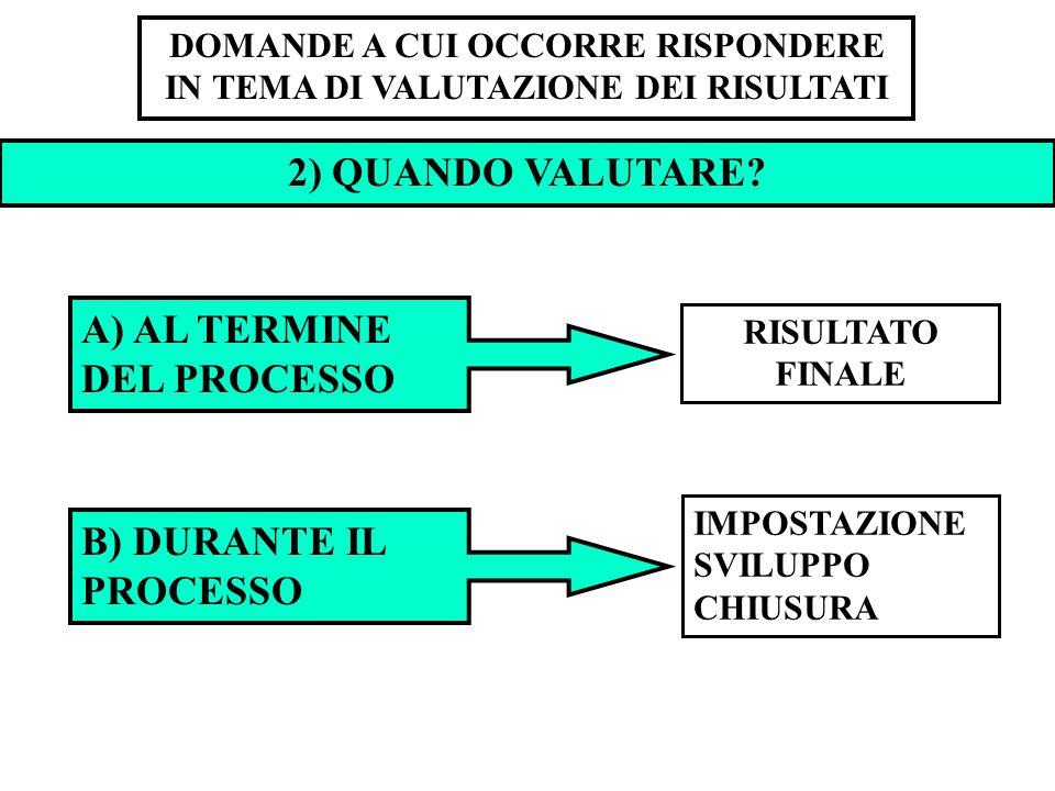 DOMANDE A CUI OCCORRE RISPONDERE IN TEMA DI VALUTAZIONE DEI RISULTATI 2) QUANDO VALUTARE? A) AL TERMINE DEL PROCESSO B) DURANTE IL PROCESSO IMPOSTAZIO