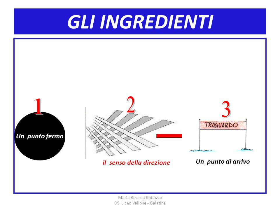 GLI INGREDIENTI Maria Rosaria Bottazzo DS Liceo Vallone - Galatina Un punto fermo il senso della direzione Un punto di arrivo