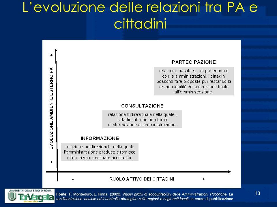 13 Fonte: F. Monteduro, L. Hinna, (2005), Nuovi profili di accountability delle Amministrazioni Pubbliche. La rendicontazione sociale ed il controllo