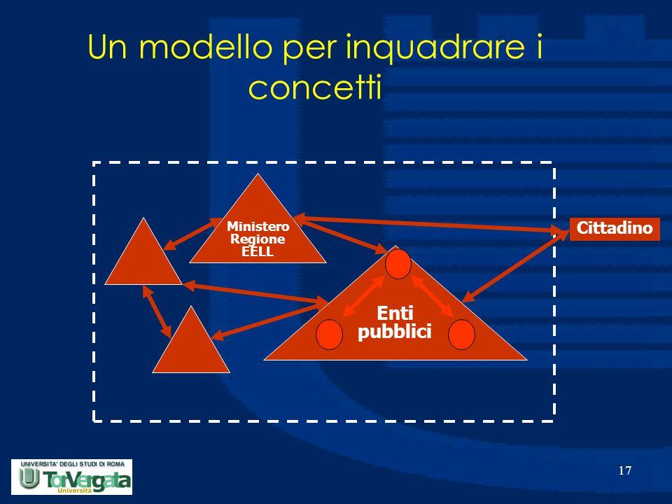 17 Enti pubblici Ministero Regione EELL Cittadino Un modello per inquadrare i concetti