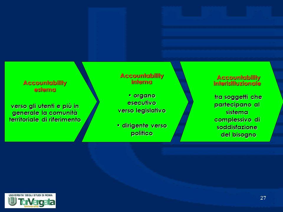 27 Accountability esterna verso gli utenti e più in generale la comunità territoriale di riferimento Accountability interna organo esecutivo verso legislativo organo esecutivo verso legislativo dirigente verso politico dirigente verso politico Accountability interistituzionale tra soggetti che partecipano al sistema complessivo di soddisfazione del bisogno