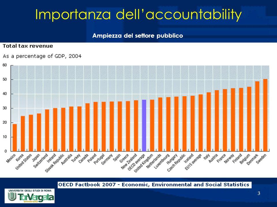 3 Importanza dell'accountability Ampiezza del settore pubblico