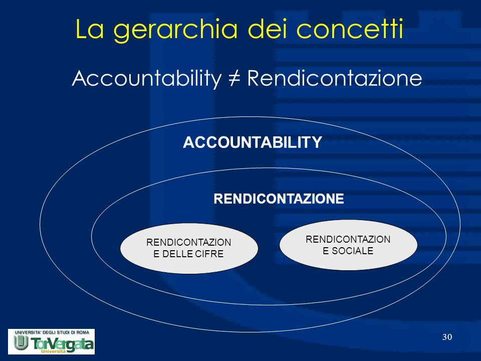 30 ACCOUNTABILITY RENDICONTAZIONE RENDICONTAZION E DELLE CIFRE RENDICONTAZION E SOCIALE La gerarchia dei concetti Accountability ≠ Rendicontazione