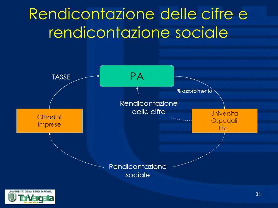 31 % assorbimento TASSE Cittadini Imprese Università Ospedali Etc.