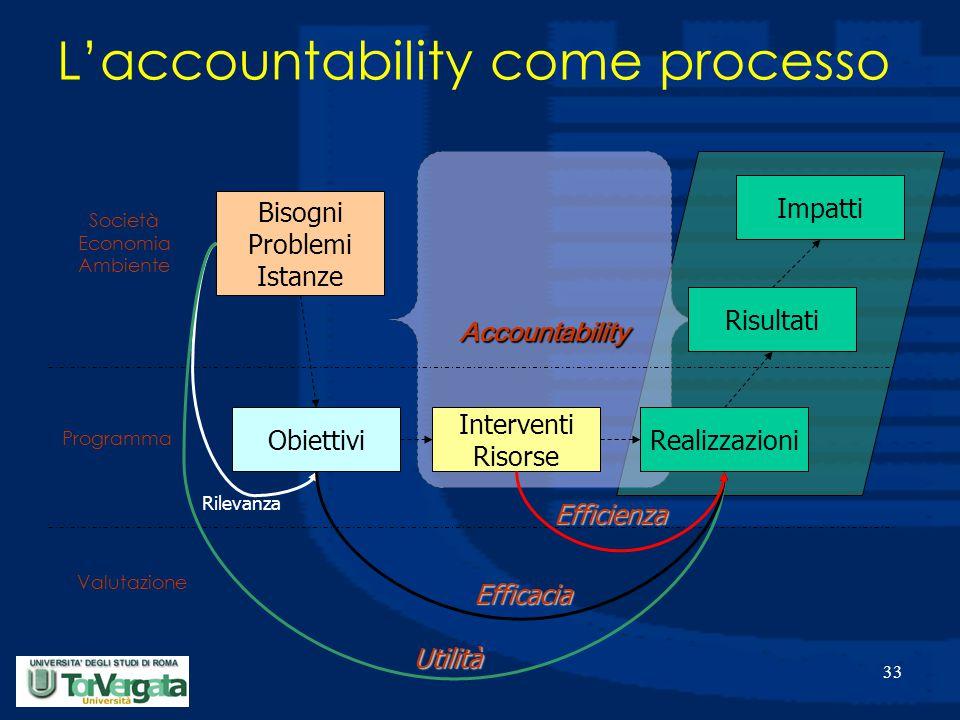33 Accountability Obiettivi Interventi Risorse Realizzazioni Valutazione Programma Società Economia Ambiente Bisogni Problemi Istanze Risultati Impatti Utilità Efficacia Efficienza Rilevanza L'accountability come processo