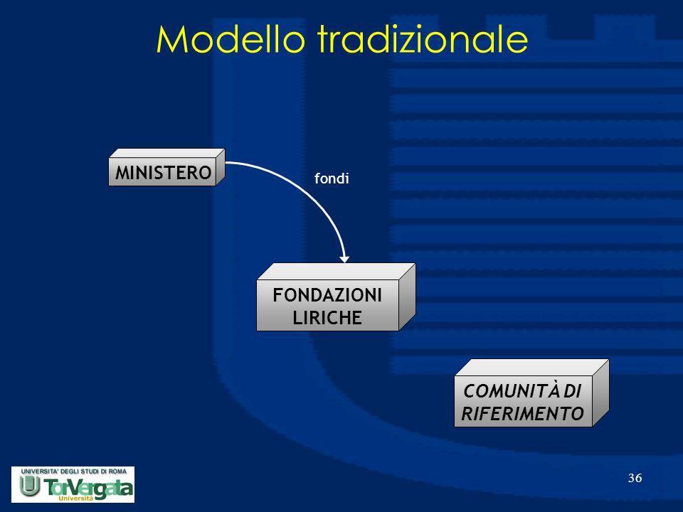 36 MINISTERO FONDAZIONI LIRICHE fondi COMUNITÀ DI RIFERIMENTO Modello tradizionale
