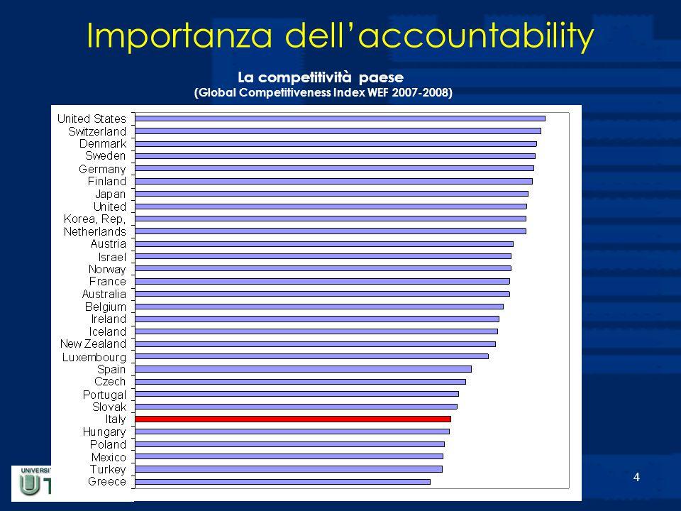 5 Importanza dell'accountability L'efficacia del settore pubblico ( WB 2006 )