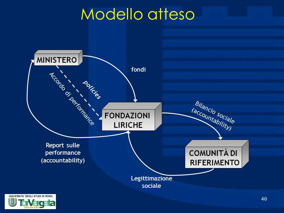 40 Modello atteso MINISTERO FONDAZIONI LIRICHE fondi policies Accordo di performance Report sulle performance (accountability) COMUNITÀ DI RIFERIMENTO