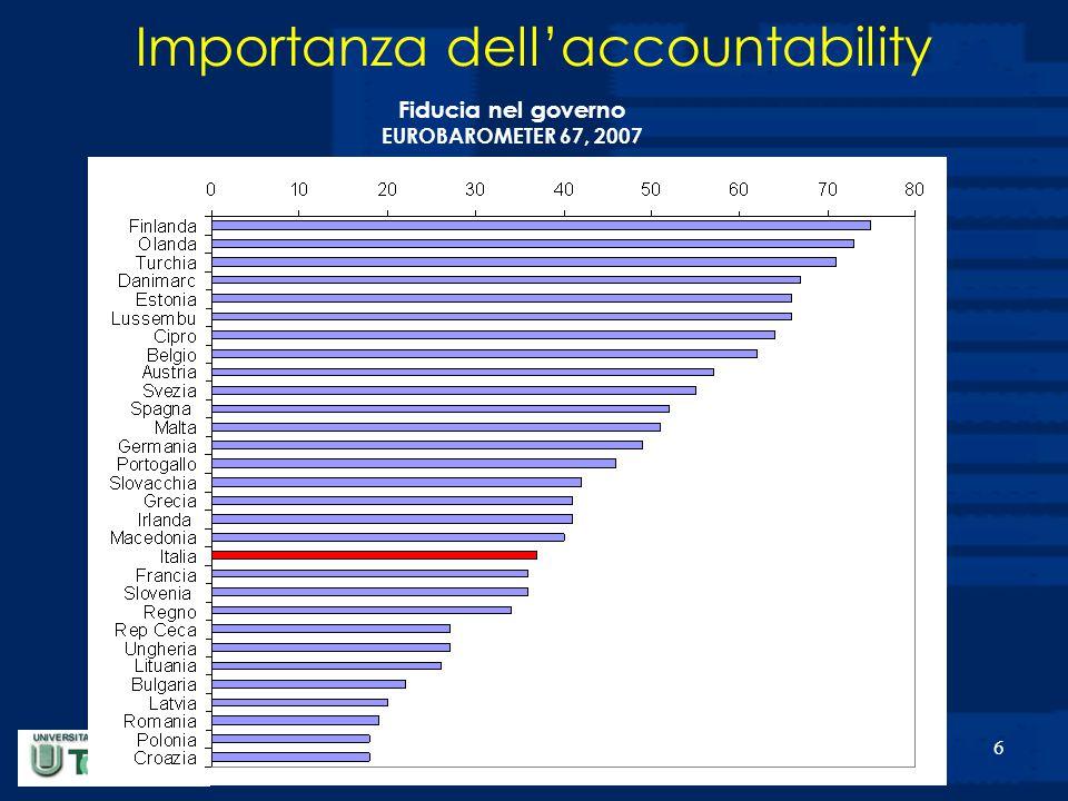 7 Elementi alla base del concetto di Accountability Autonomia (aziendalizzazione) Decentramento (istituzionale ed organizzativo)