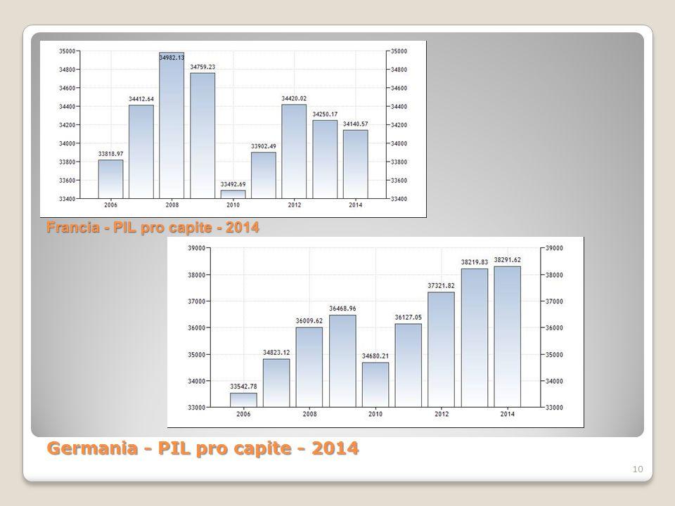 Francia - PIL pro capite - 2014 10 Germania - PIL pro capite - 2014