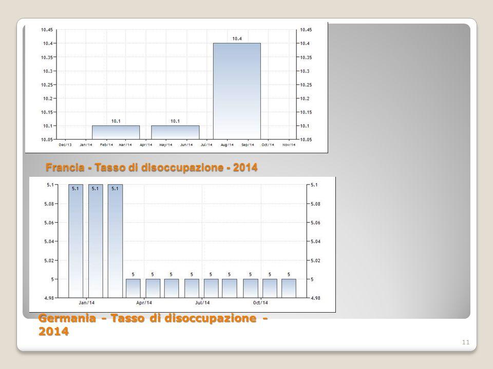 Francia - Tasso di disoccupazione - 2014 Francia - Tasso di disoccupazione - 2014 11 Germania - Tasso di disoccupazione - 2014