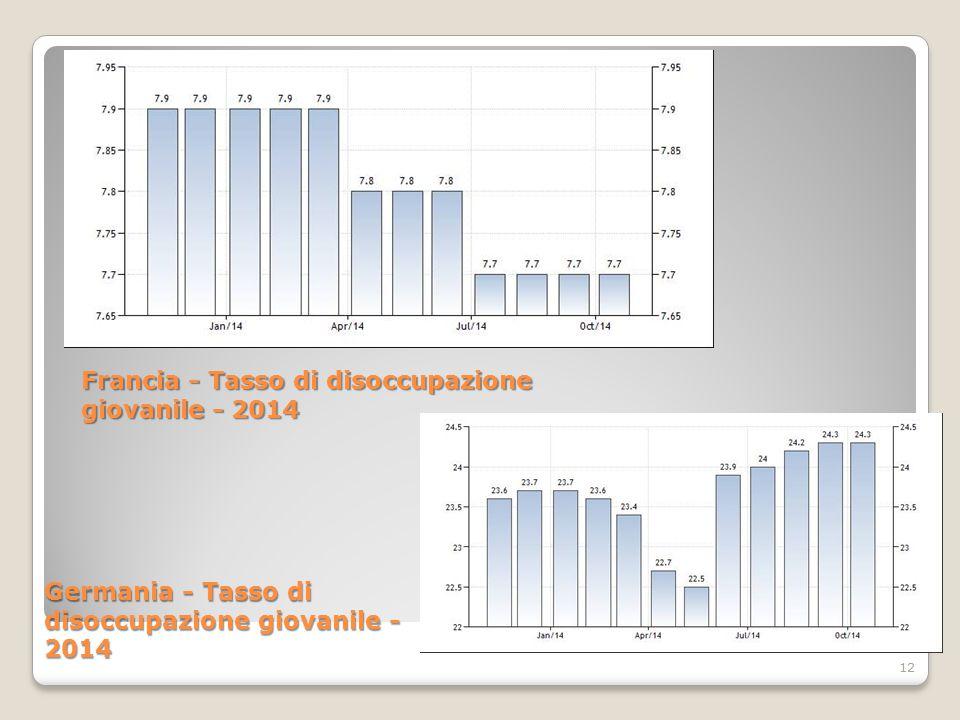 12 Francia - Tasso di disoccupazione giovanile - 2014 Germania - Tasso di disoccupazione giovanile - 2014