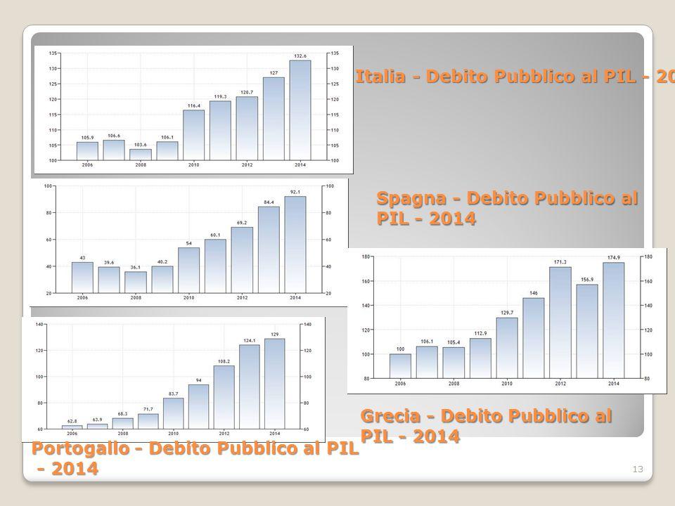 13 Italia - Debito Pubblico al PIL - 2014 Spagna - Debito Pubblico al PIL - 2014 Portogallo - Debito Pubblico al PIL - 2014 - 2014 Grecia - Debito Pubblico al PIL - 2014