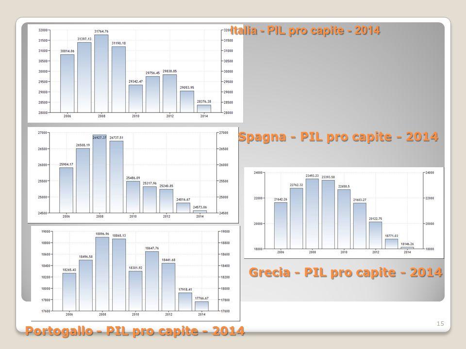 15 Italia - PIL pro capite - 2014 Spagna - PIL pro capite - 2014 Portogallo - PIL pro capite - 2014 Grecia - PIL pro capite - 2014