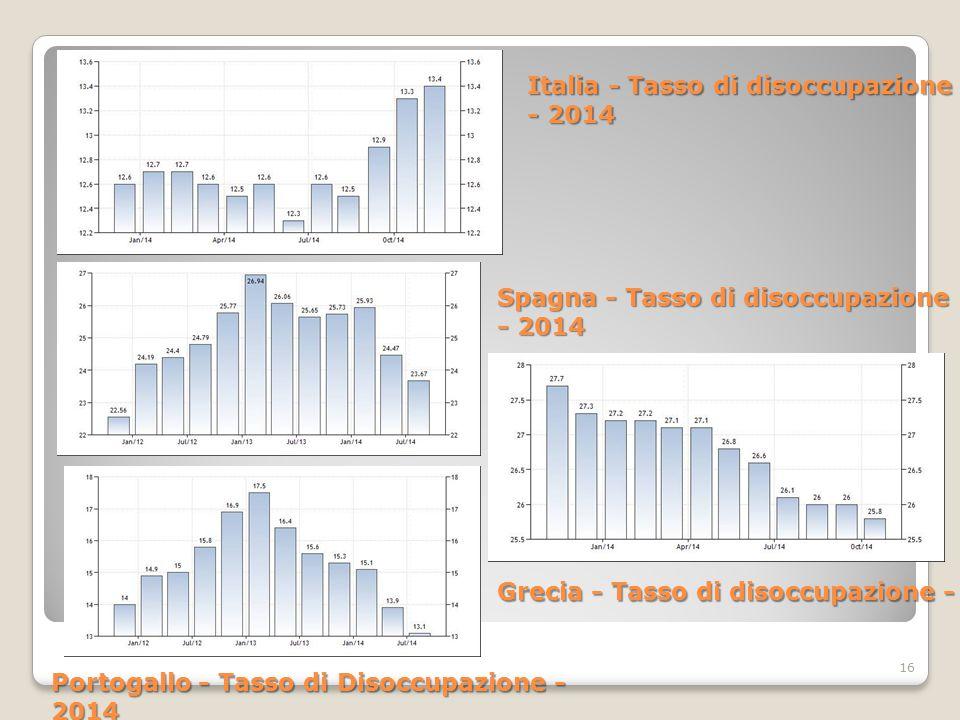 16 Italia - Tasso di disoccupazione - 2014 Spagna - Tasso di disoccupazione - 2014 Portogallo - Tasso di Disoccupazione - 2014 Grecia - Tasso di disoccupazione - 2014