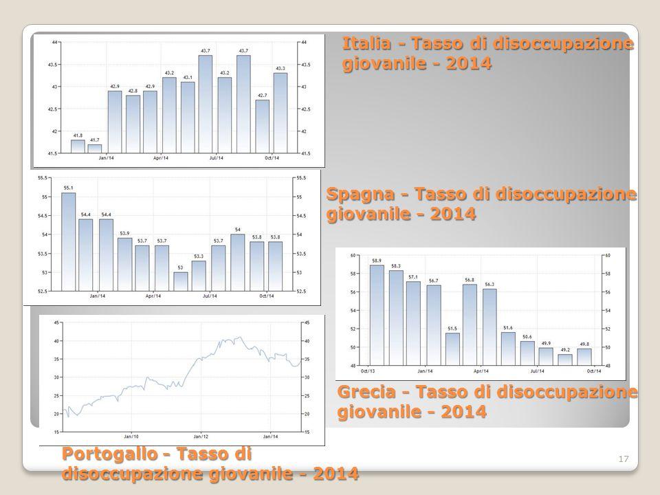 17 Italia - Tasso di disoccupazione giovanile - 2014 Spagna - Tasso di disoccupazione giovanile - 2014 Portogallo - Tasso di disoccupazione giovanile - 2014 Grecia - Tasso di disoccupazione giovanile - 2014