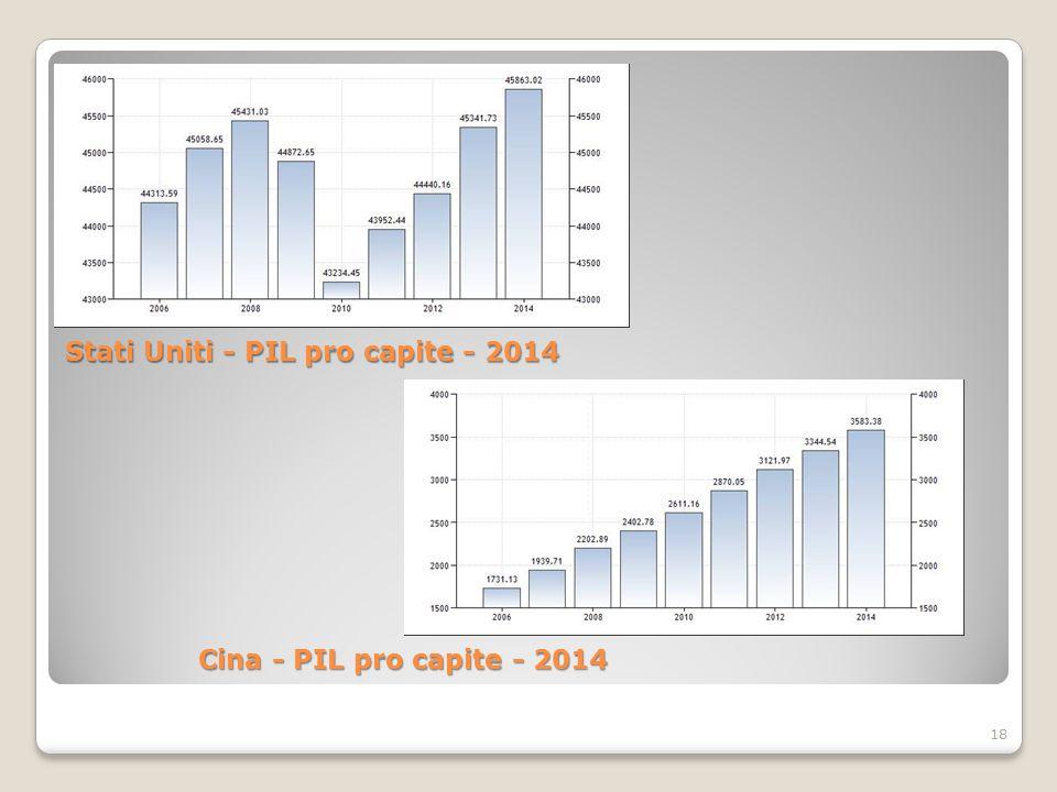 18 Stati Uniti - PIL pro capite - 2014 Cina - PIL pro capite - 2014