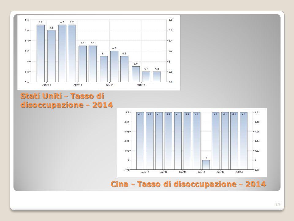 19 Stati Uniti - Tasso di disoccupazione - 2014 Cina - Tasso di disoccupazione - 2014