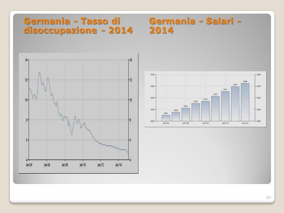 Germania - Tasso di disoccupazione - 2014 Germania - Salari - 2014 20