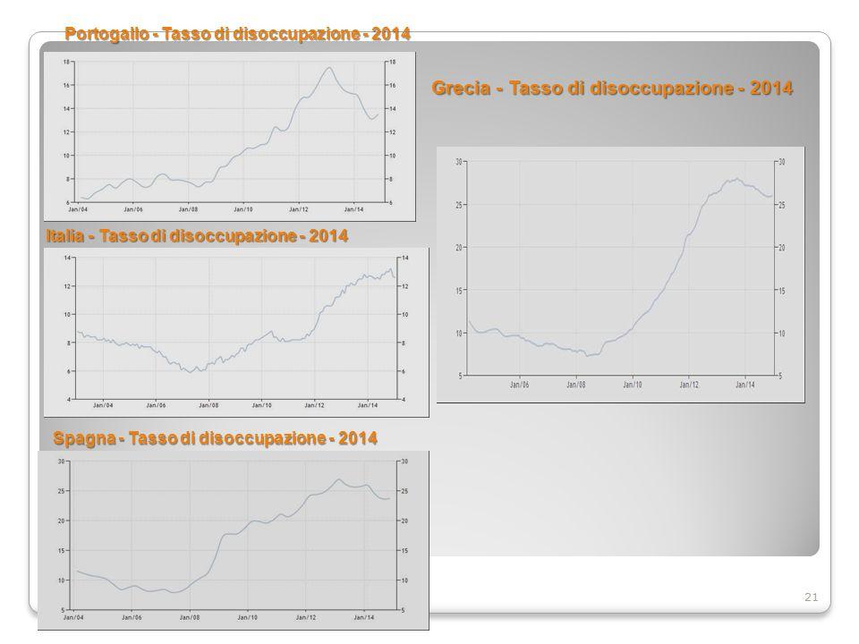 Portogallo - Tasso di disoccupazione - 2014 21 Italia - Tasso di disoccupazione - 2014 Spagna - Tasso di disoccupazione - 2014 Grecia - Tasso di disoccupazione - 2014