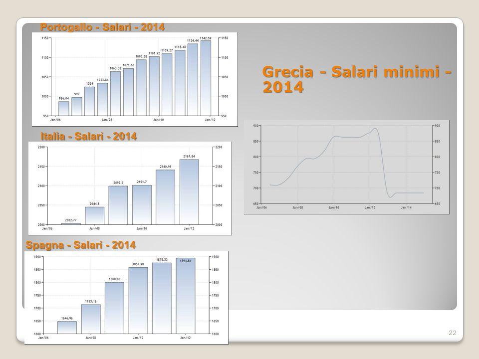 Portogallo - Salari - 2014 Grecia - Salari minimi - 2014 22 Italia - Salari - 2014 Spagna - Salari - 2014