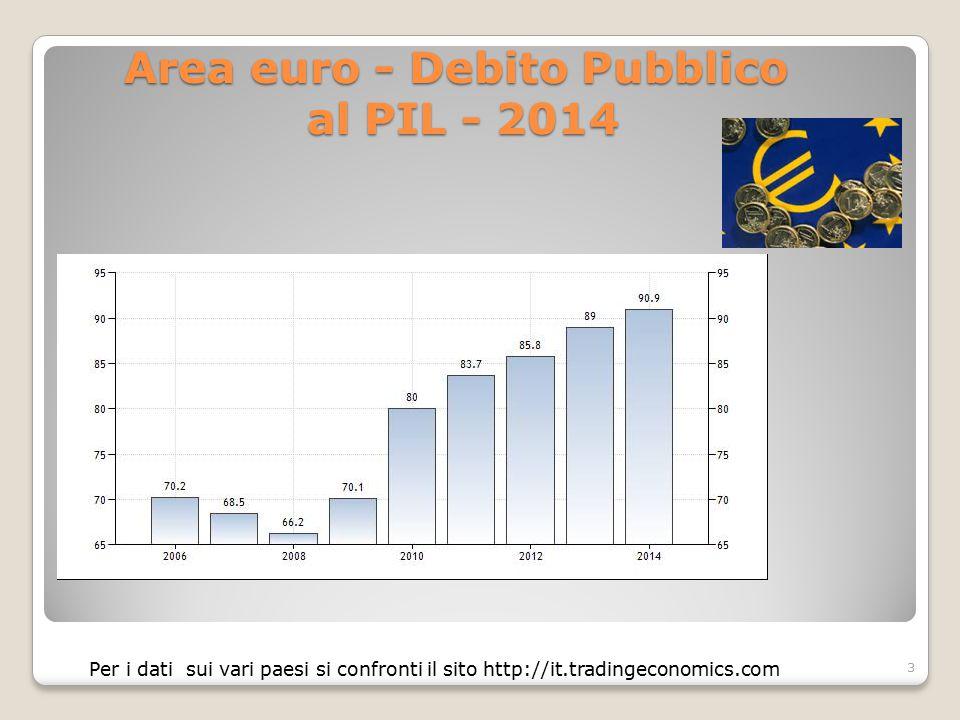 Area euro - Debito Pubblico al PIL - 2014 3 Per i dati sui vari paesi si confronti il sito http://it.tradingeconomics.com