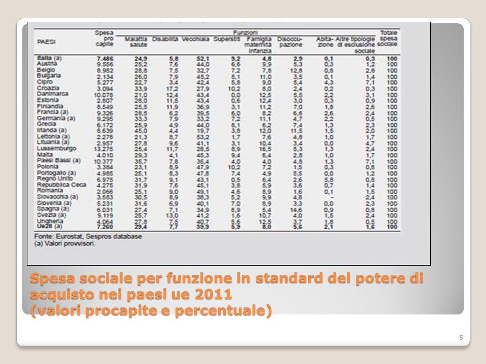 Spesa sociale per funzione in standard del potere di acquisto nei paesi ue 2011 (valori procapite e percentuale) 5