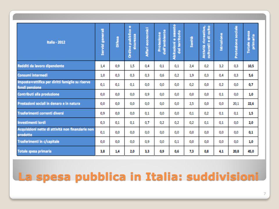 La spesa pubblica in Italia: suddivisioni 7
